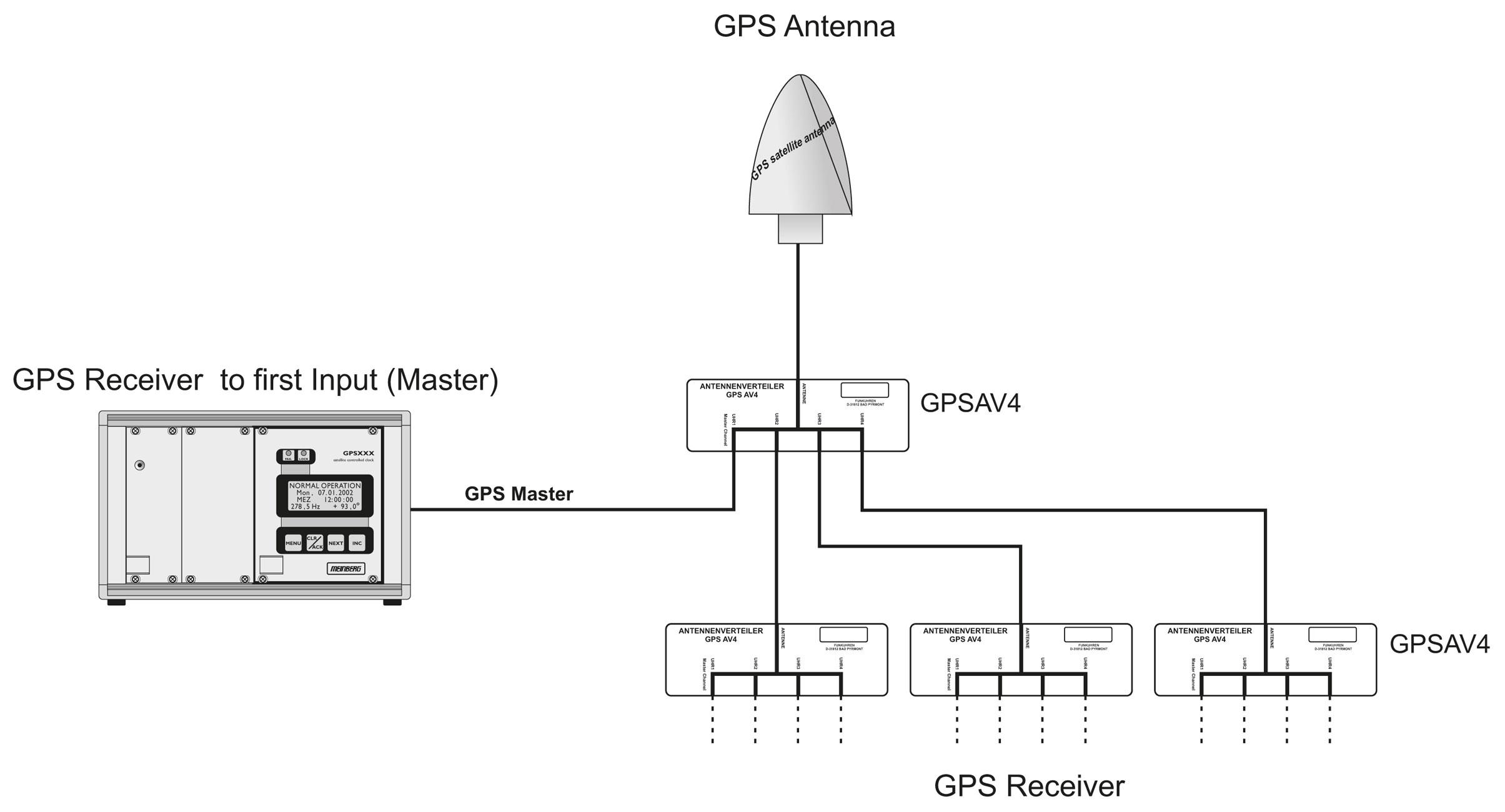 types of gps receivers pdf