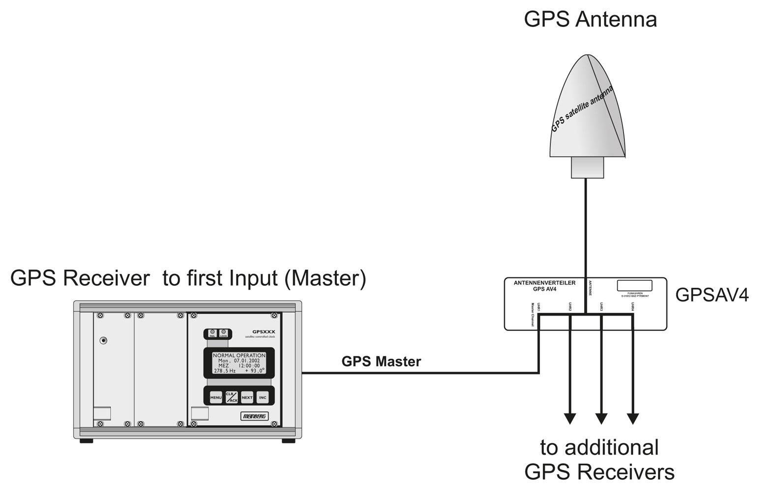 Application of the GPS Antenna Distributor