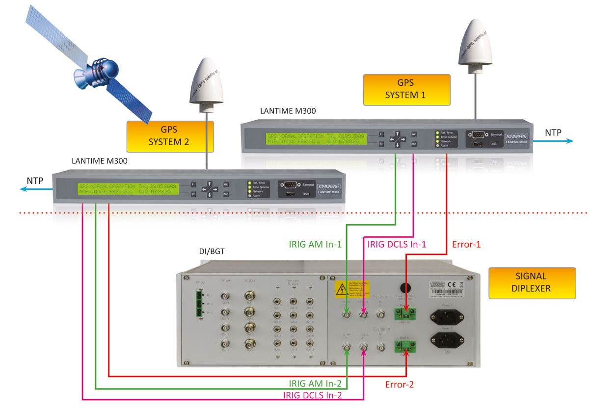 Ttl Signal Distribution Unit Di Bgt Sine Wave To Converter Circuit Diagram Sample Of An Full Redundant Irig Time Code Diplexer System With Two Lantime Units